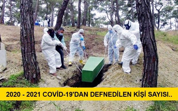 Belediyenin Defnettiği Covid-19'lu Sayısı Açıklandı..